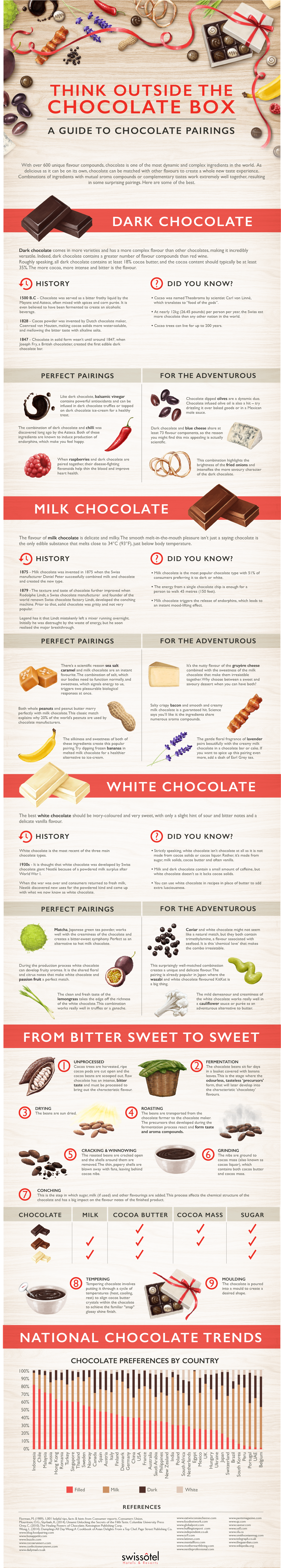 Think Outside the Chocolate Box - A Guide to Chocolate Pairings