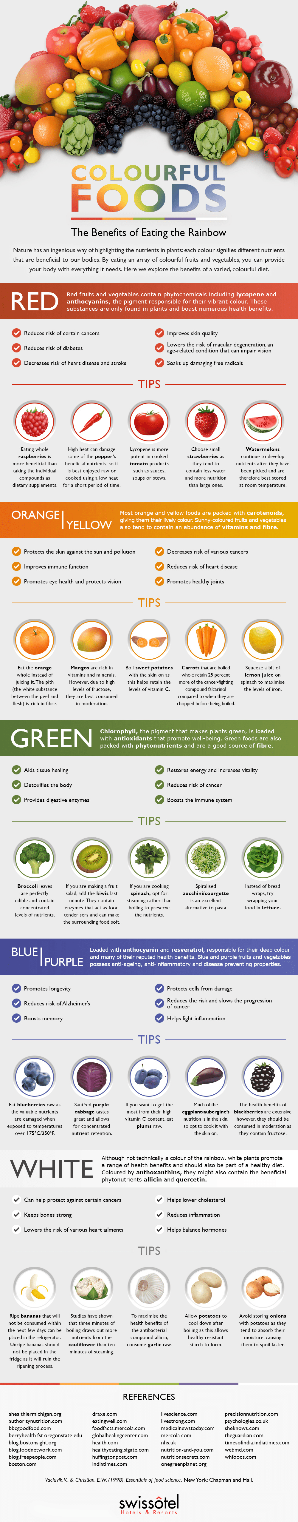 Browse our illustrative guide to each food colour and discover the health benefits for including them in your daily diet.
